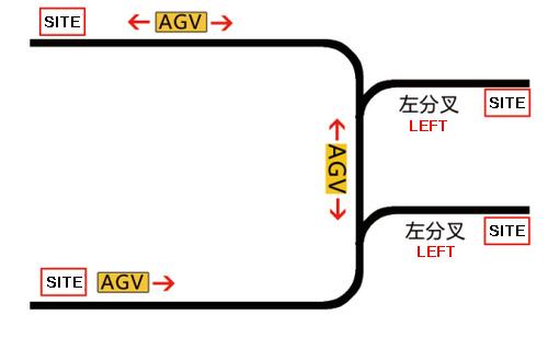 투웨이 대평면 탑재형 AGV
