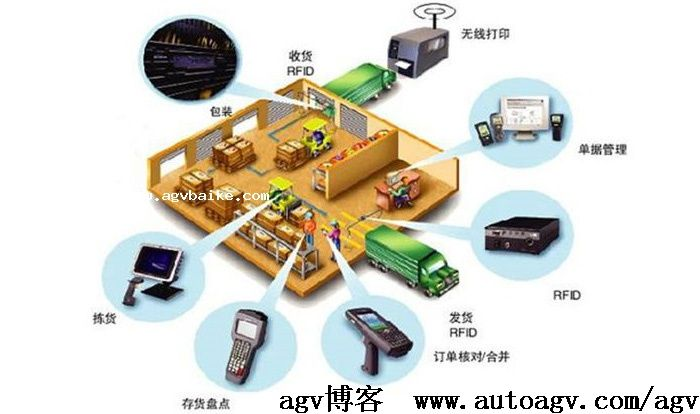 AGV机器人引领智能物流快速发展